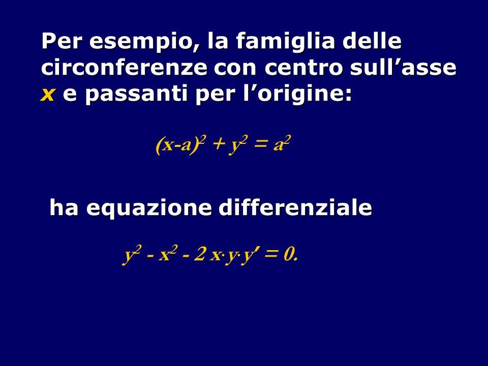 Per esempio, la famiglia delle circonferenze con centro sullasse x e passanti per lorigine: (x-a) 2 + y 2 = a 2 ha equazione differenziale y 2 - x 2 -