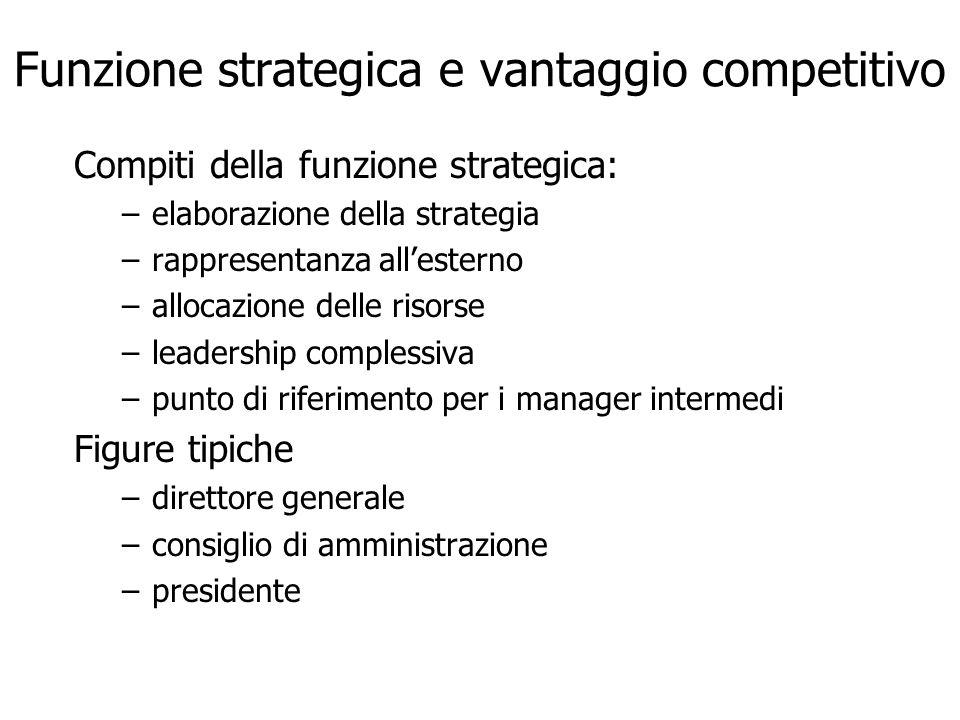 Funzione strategica e vantaggio competitivo Compiti della funzione strategica: –elaborazione della strategia –rappresentanza allesterno –allocazione d