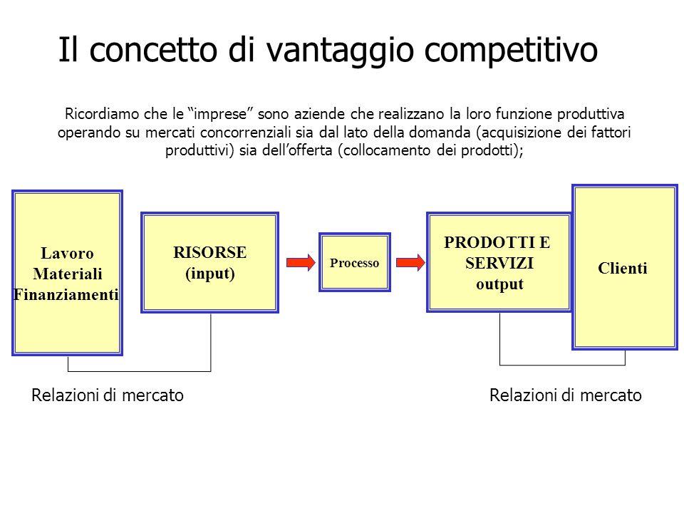 Il concetto di vantaggio competitivo PRODOTTI E SERVIZI output Processo RISORSE (input) Lavoro Materiali Finanziamenti Clienti Relazioni di mercato Ricordiamo che le imprese sono aziende che realizzano la loro funzione produttiva operando su mercati concorrenziali sia dal lato della domanda (acquisizione dei fattori produttivi) sia dellofferta (collocamento dei prodotti);