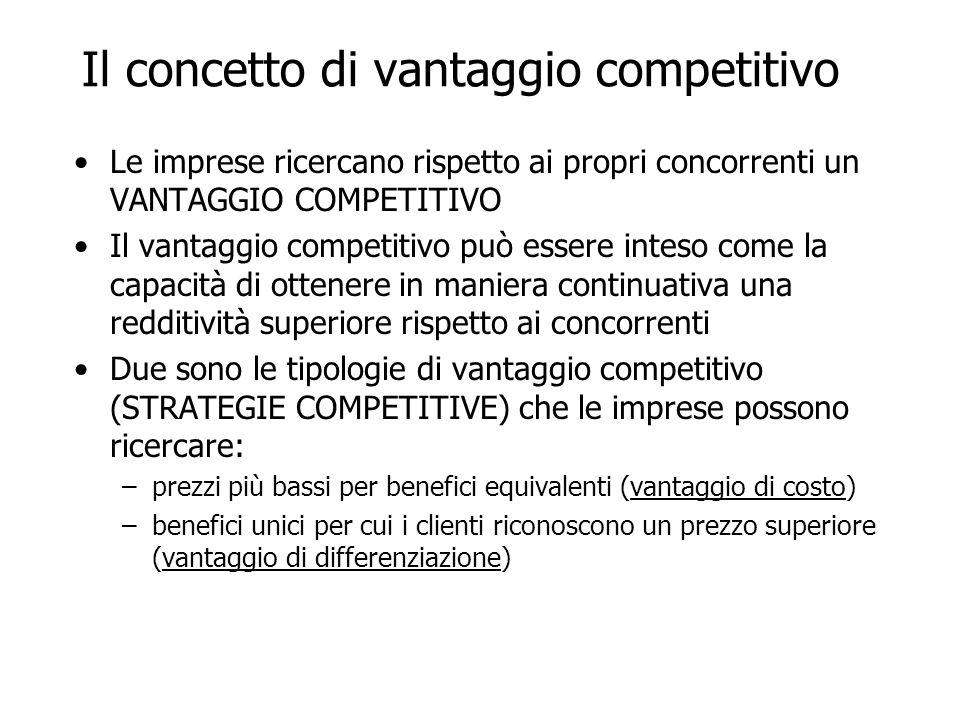Il concetto di vantaggio competitivo Le imprese ricercano rispetto ai propri concorrenti un VANTAGGIO COMPETITIVO Il vantaggio competitivo può essere inteso come la capacità di ottenere in maniera continuativa una redditività superiore rispetto ai concorrenti Due sono le tipologie di vantaggio competitivo (STRATEGIE COMPETITIVE) che le imprese possono ricercare: –prezzi più bassi per benefici equivalenti (vantaggio di costo) –benefici unici per cui i clienti riconoscono un prezzo superiore (vantaggio di differenziazione)