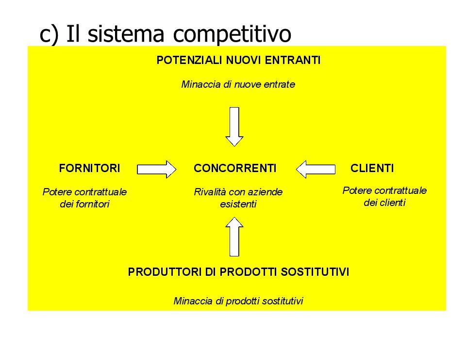 c) Il sistema competitivo