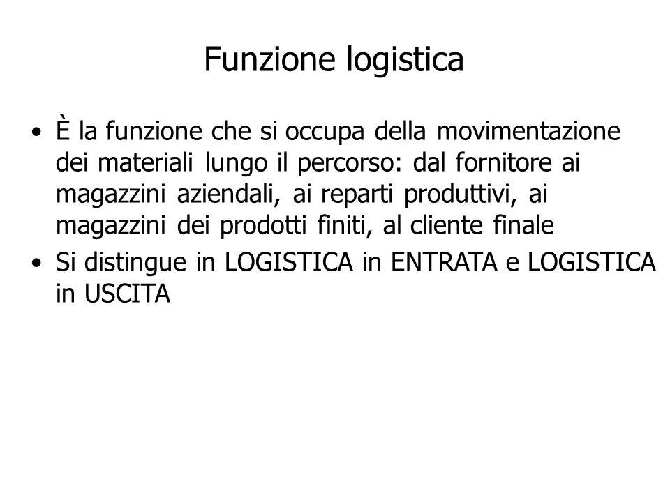 Funzione logistica È la funzione che si occupa della movimentazione dei materiali lungo il percorso: dal fornitore ai magazzini aziendali, ai reparti produttivi, ai magazzini dei prodotti finiti, al cliente finale Si distingue in LOGISTICA in ENTRATA e LOGISTICA in USCITA