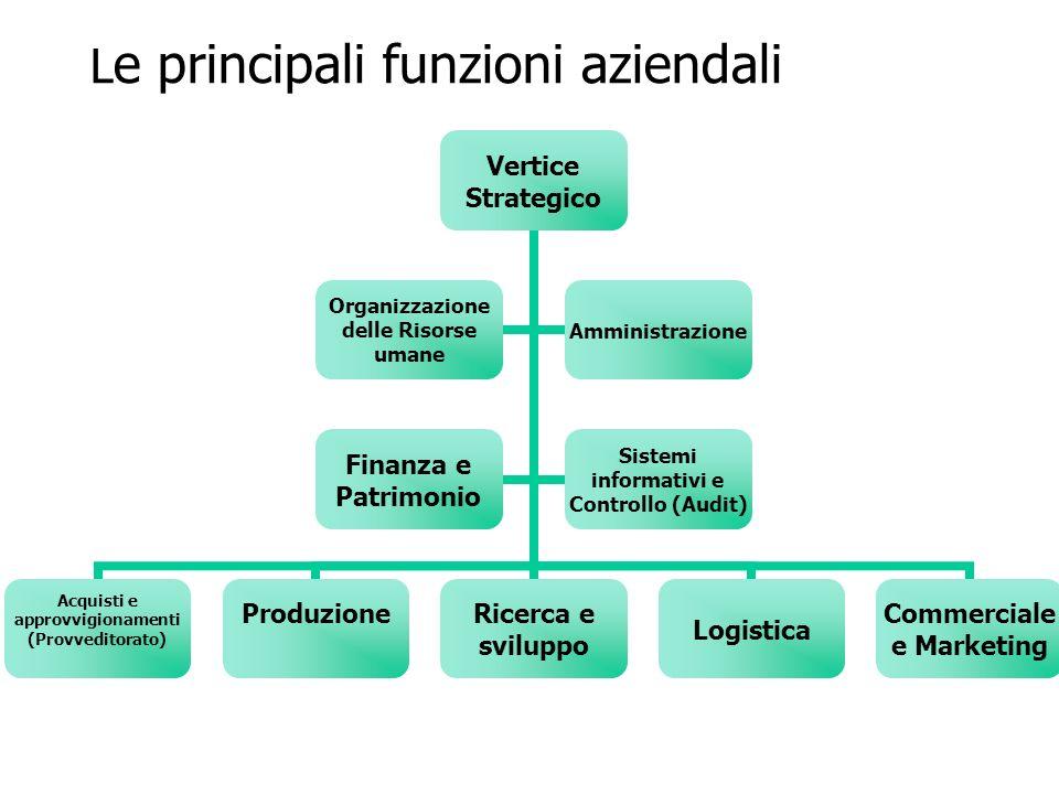 L e principali funzioni aziendali Vertice Strategico Acquisti e approvvigionamenti (Provveditorato) Produzione Ricerca e sviluppoLogistica Commerciale e Marketing Organizzazione delle Risorse umane Amministrazione Finanza e Patrimonio Sistemi informativi e Controllo (Audit)