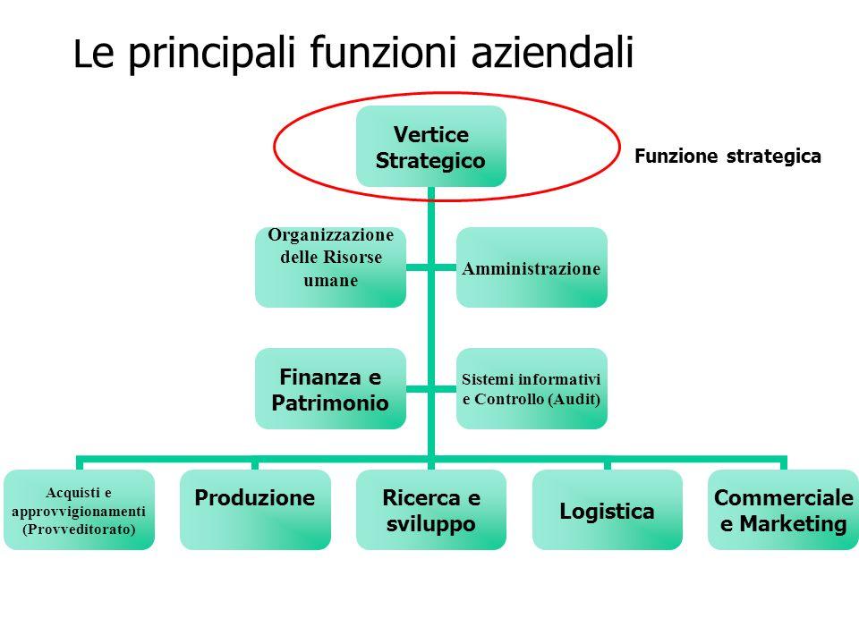 L e principali funzioni aziendali Funzioni integrative e di supporto (staff)