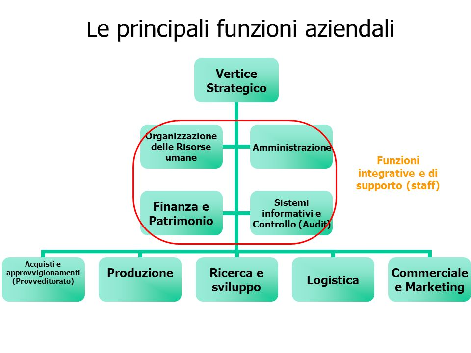 Funzione produzione È la funzione più tangibile dellintera azienda, in quanto è in questa area che si produce, ovvero si trasformano i fattori produttivi in prodotti finiti Assicura la pianificazione, lorganizzazione e il coordinamento delle operazioni tecnico-produttive Assiste la Direzione Generale nella definizione dei piani pluriennali di sviluppo Elabora proposte per lottimizzazione dei programmi di sviluppo prodotti, di tecnologia, dei materiali, degli impianti e dellorganizzazione dellapparato produttivo