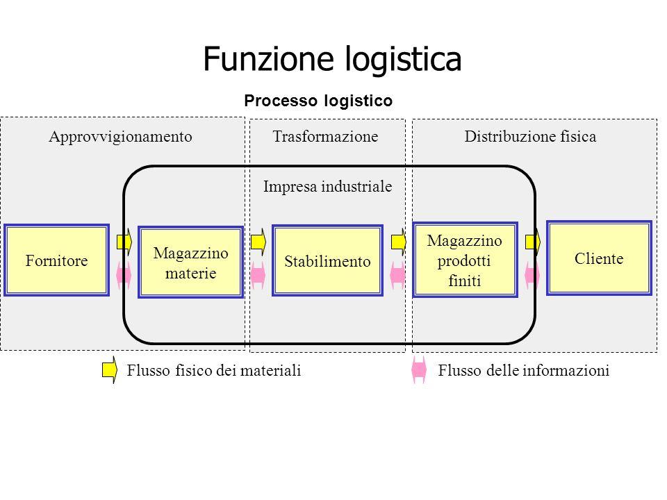 Magazzino prodotti finiti Stabilimento Fornitore Magazzino materie Cliente ApprovvigionamentoDistribuzione fisicaTrasformazione Processo logistico Impresa industriale Flusso delle informazioniFlusso fisico dei materiali Funzione logistica