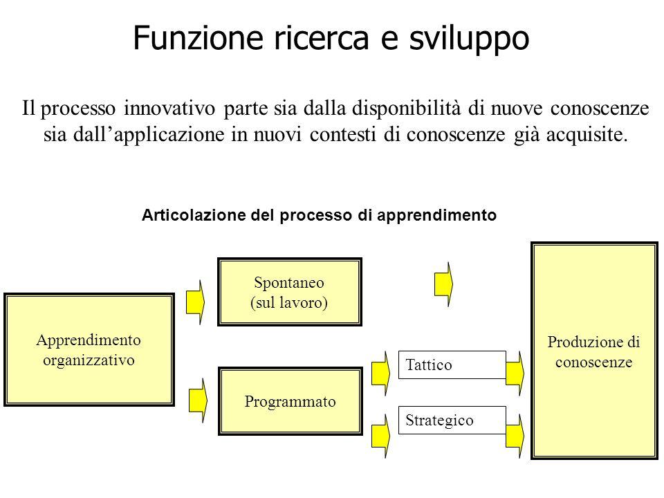 Articolazione del processo di apprendimento Spontaneo (sul lavoro) Apprendimento organizzativo Produzione di conoscenze Tattico Programmato Strategico