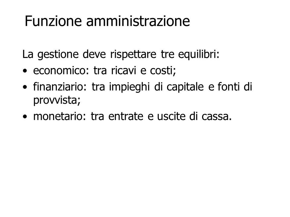 Funzione amministrazione La gestione deve rispettare tre equilibri: economico: tra ricavi e costi; finanziario: tra impieghi di capitale e fonti di provvista; monetario: tra entrate e uscite di cassa.