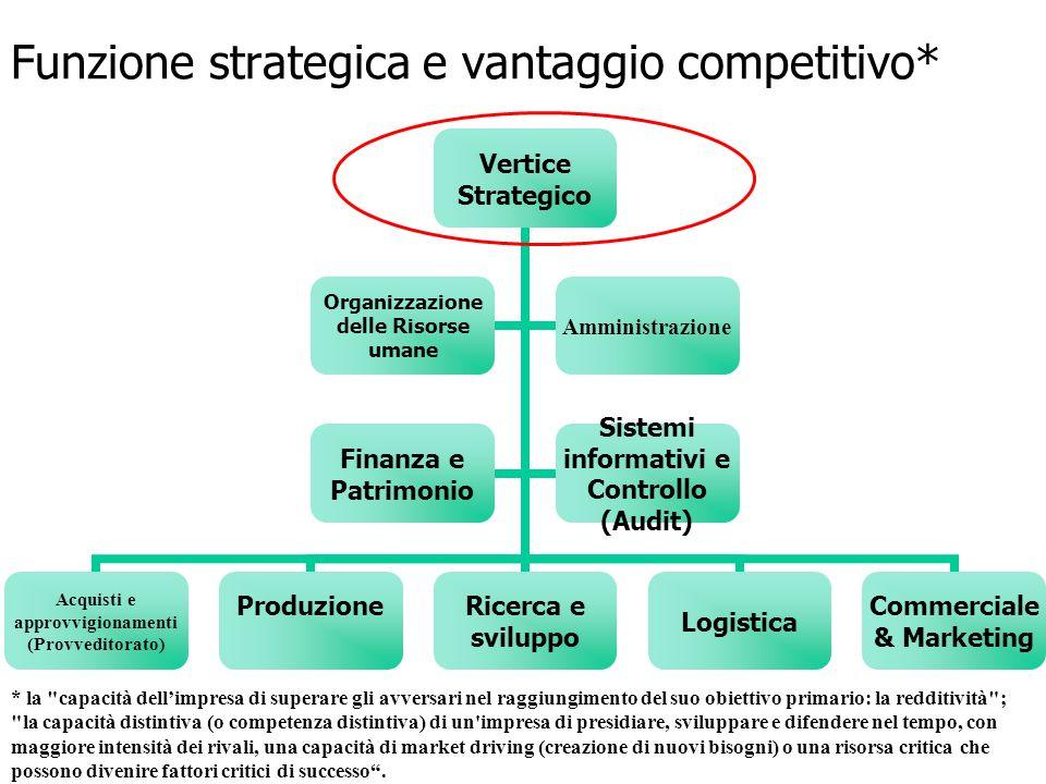 Funzione strategica e vantaggio competitivo* Vertice Strategico Acquisti e approvvigionamenti (Provveditorato) ProduzioneRicerca e sviluppo Logistica