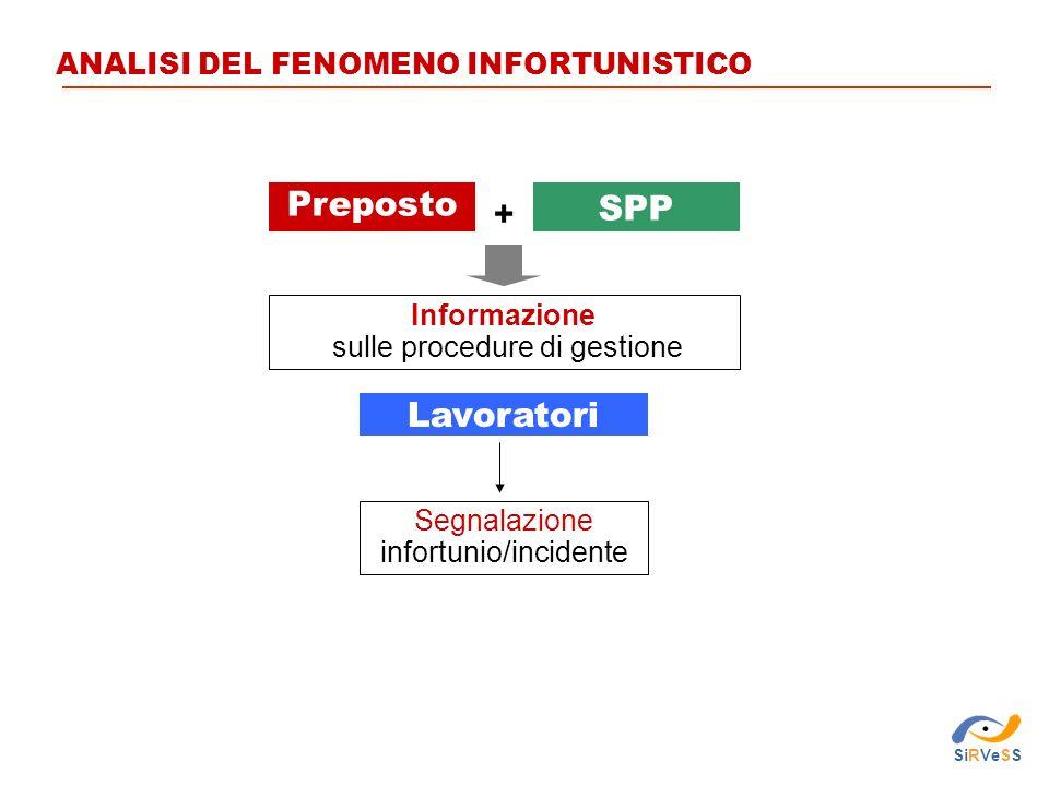Preposto Lavoratori Segnalazione infortunio/incidente SPP Informazione sulle procedure di gestione + SiRVeSS ANALISI DEL FENOMENO INFORTUNISTICO
