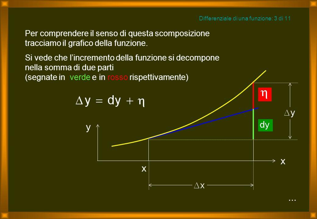...Per comprendere il senso di questa scomposizione tracciamo il grafico della funzione.
