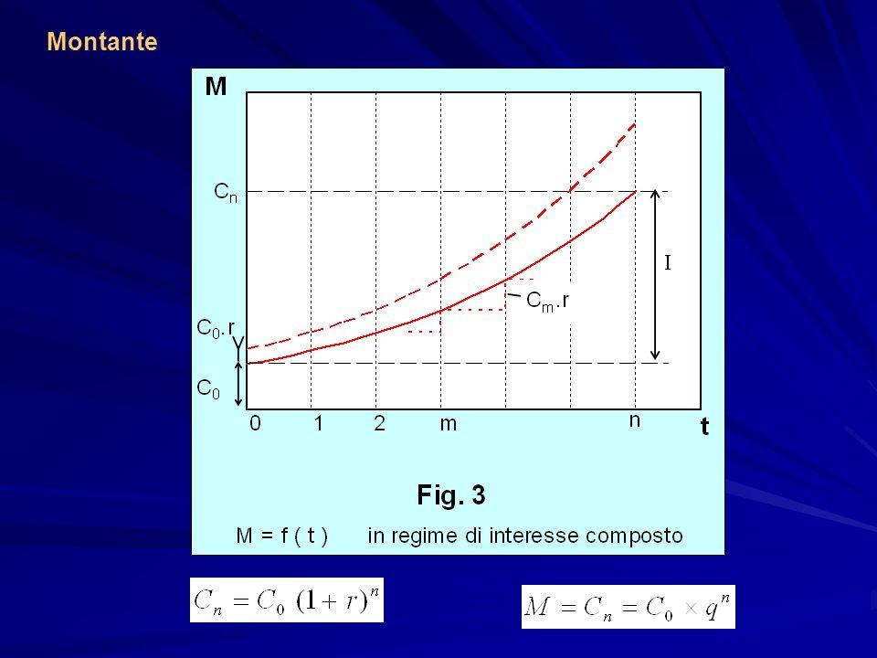 Regime Valore scontato M=f(t) per t(0,n) Scindibilità Tasso istantaneo di sconto ρ Interesse semplice no Interesse composto si Sconto commerciale no Finanziario istantaneo d=r=cost si d=f(t) si Anticipazione di capitali
