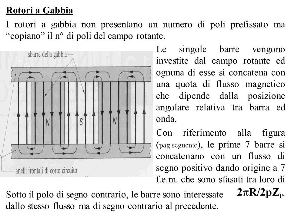 Rotori a Gabbia I rotori a gabbia non presentano un numero di poli prefissato ma copiano il n° di poli del campo rotante. Le singole barre vengono inv