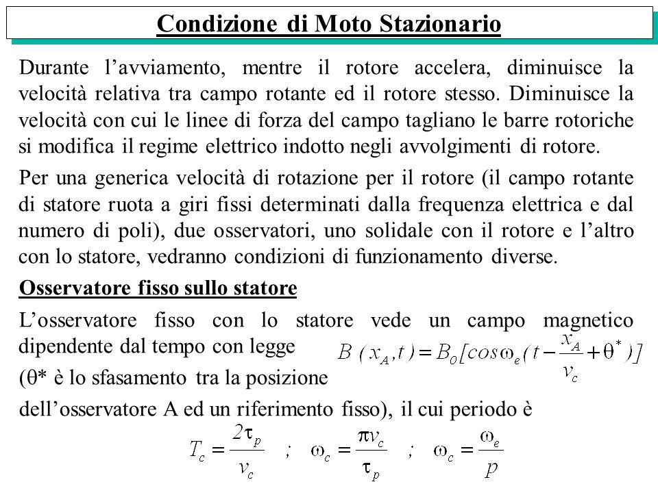 Rotore a Poli Salienti (Macchina Anisotropa) Condizione di Moto Stazionario Durante lavviamento, mentre il rotore accelera, diminuisce la velocità rel