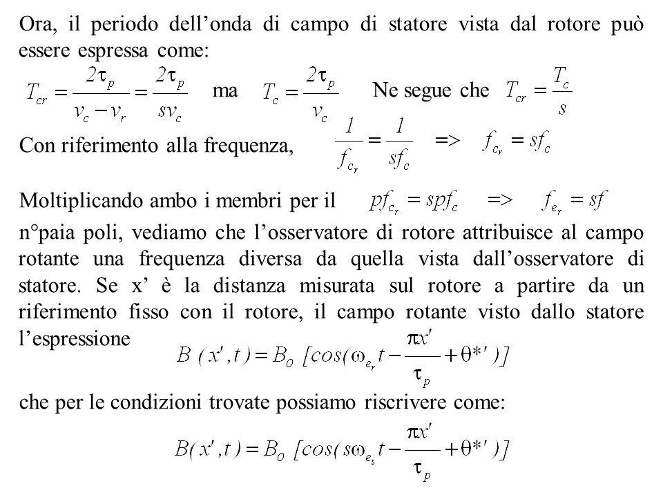 Ora, il periodo dellonda di campo di statore vista dal rotore può essere espressa come: maNe segue che Con riferimento alla frequenza, Moltiplicando a