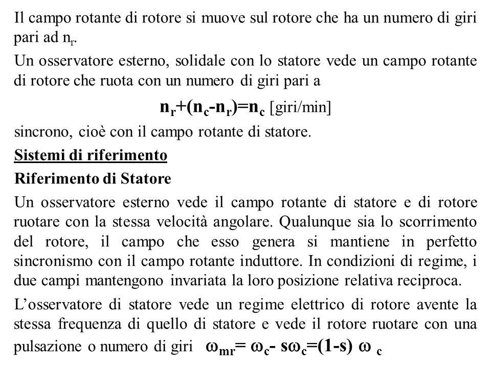 Il campo rotante di rotore si muove sul rotore che ha un numero di giri pari ad n r. Un osservatore esterno, solidale con lo statore vede un campo rot