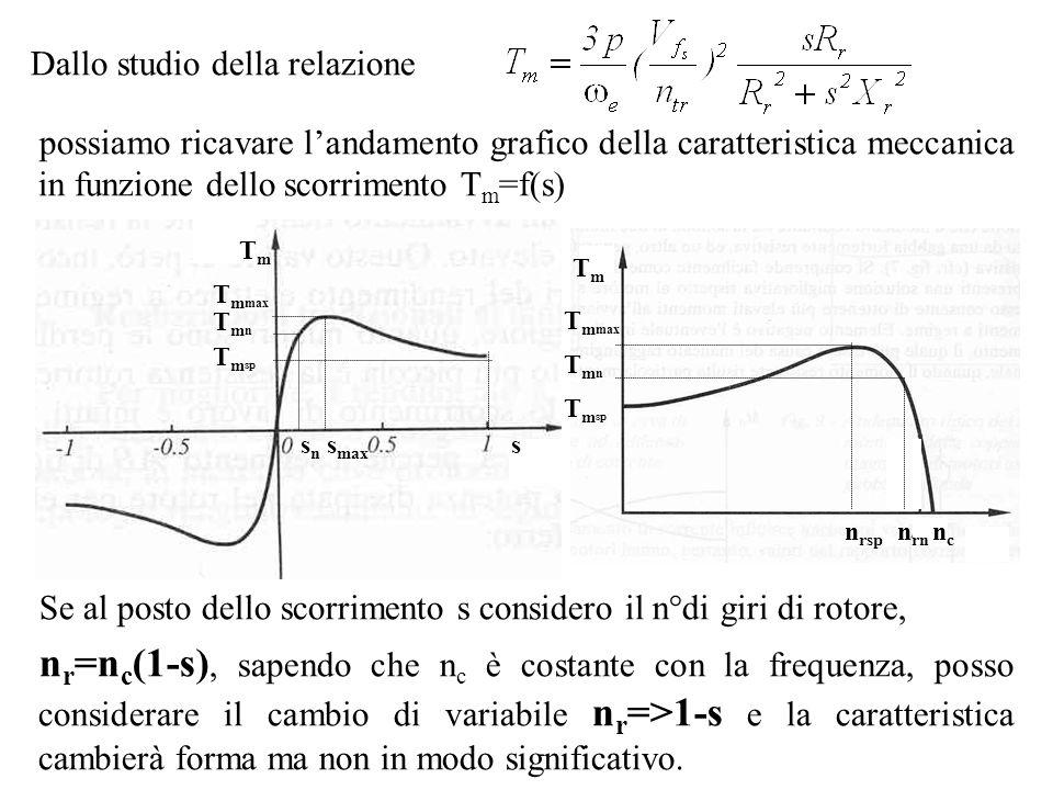 Dallo studio della relazione possiamo ricavare landamento grafico della caratteristica meccanica in funzione dello scorrimento T m =f(s) TmTm s T m ma