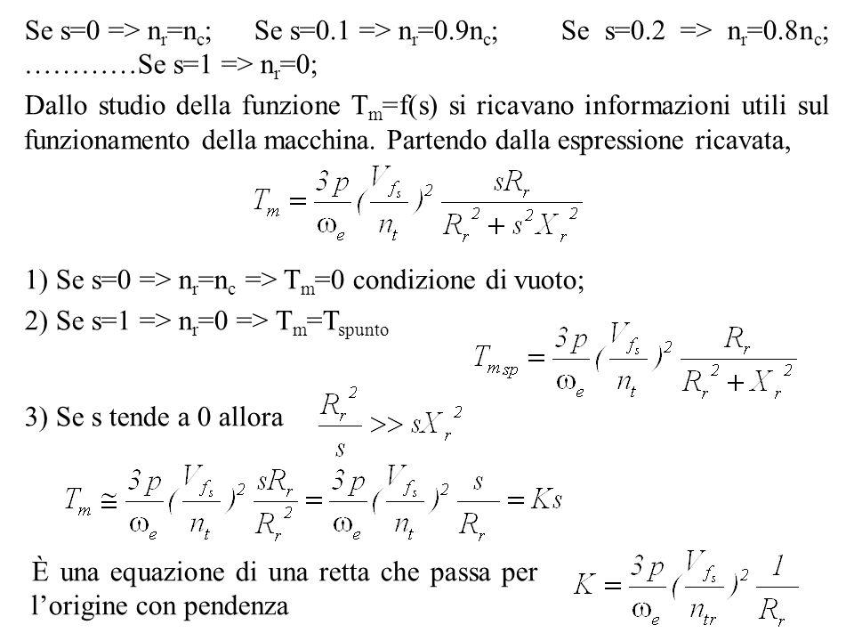 1) Se s=0 => n r =n c => T m =0 condizione di vuoto; 2) Se s=1 => n r =0 => T m =T spunto 3) Se s tende a 0 allora È una equazione di una retta che pa