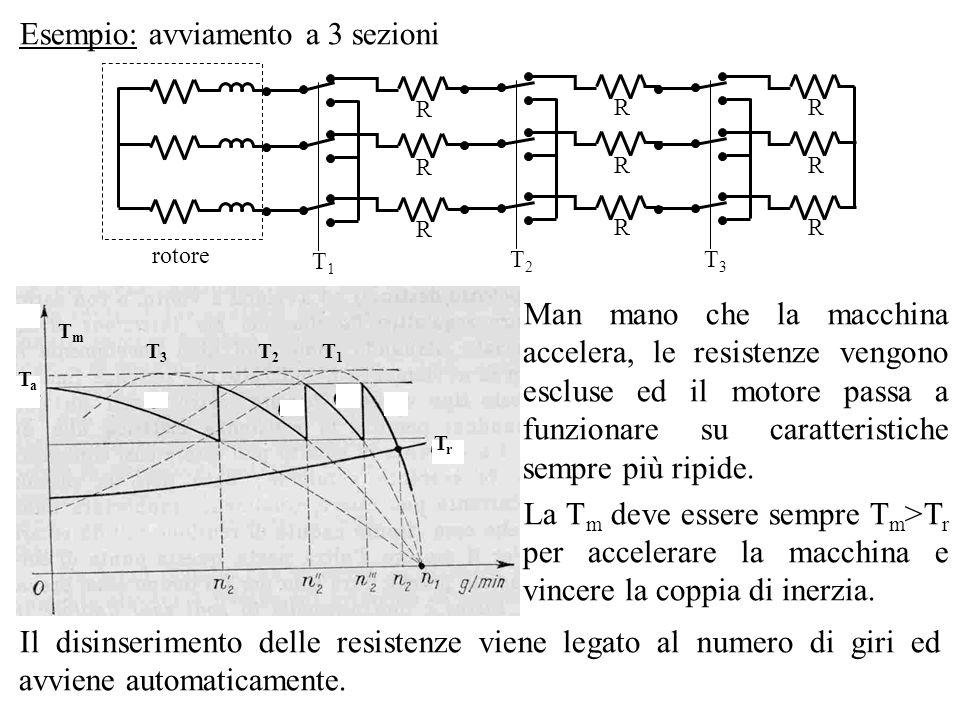 Esempio: avviamento a 3 sezioni TrTr TmTm TaTa T3T3 T2T2 T1T1 Man mano che la macchina accelera, le resistenze vengono escluse ed il motore passa a fu