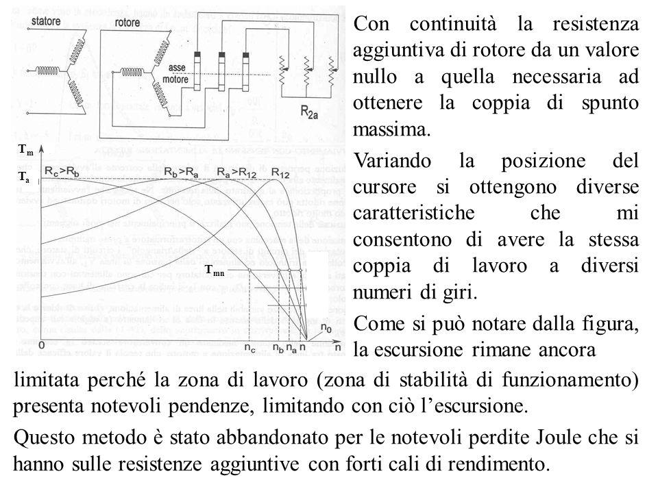 TmTm TaTa Con continuità la resistenza aggiuntiva di rotore da un valore nullo a quella necessaria ad ottenere la coppia di spunto massima. Variando l