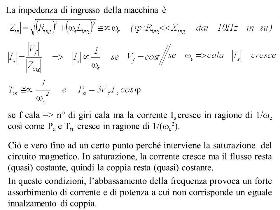 La impedenza di ingresso della macchina è se f cala => n° di giri cala ma la corrente I s cresce in ragione di 1/ e così come P a e T m cresce in ragi
