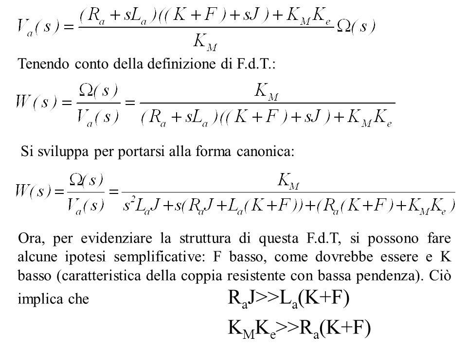 Tenendo conto della definizione di F.d.T.: Si sviluppa per portarsi alla forma canonica: Ora, per evidenziare la struttura di questa F.d.T, si possono