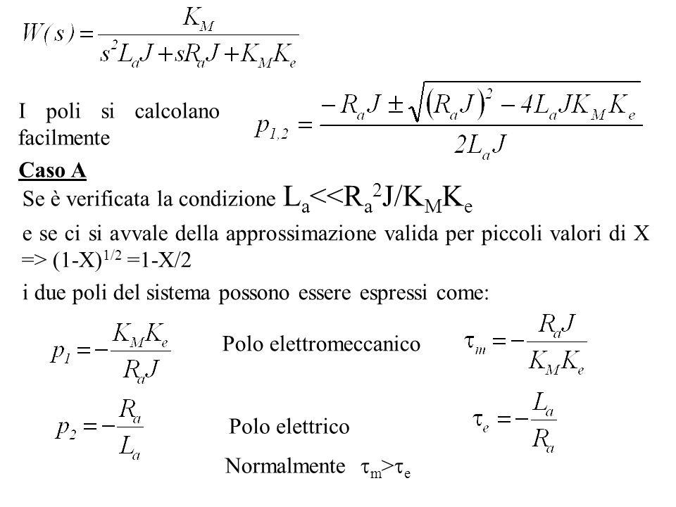 I poli si calcolano facilmente Caso A Se è verificata la condizione L a <<R a 2 J/K M K e e se ci si avvale della approssimazione valida per piccoli v