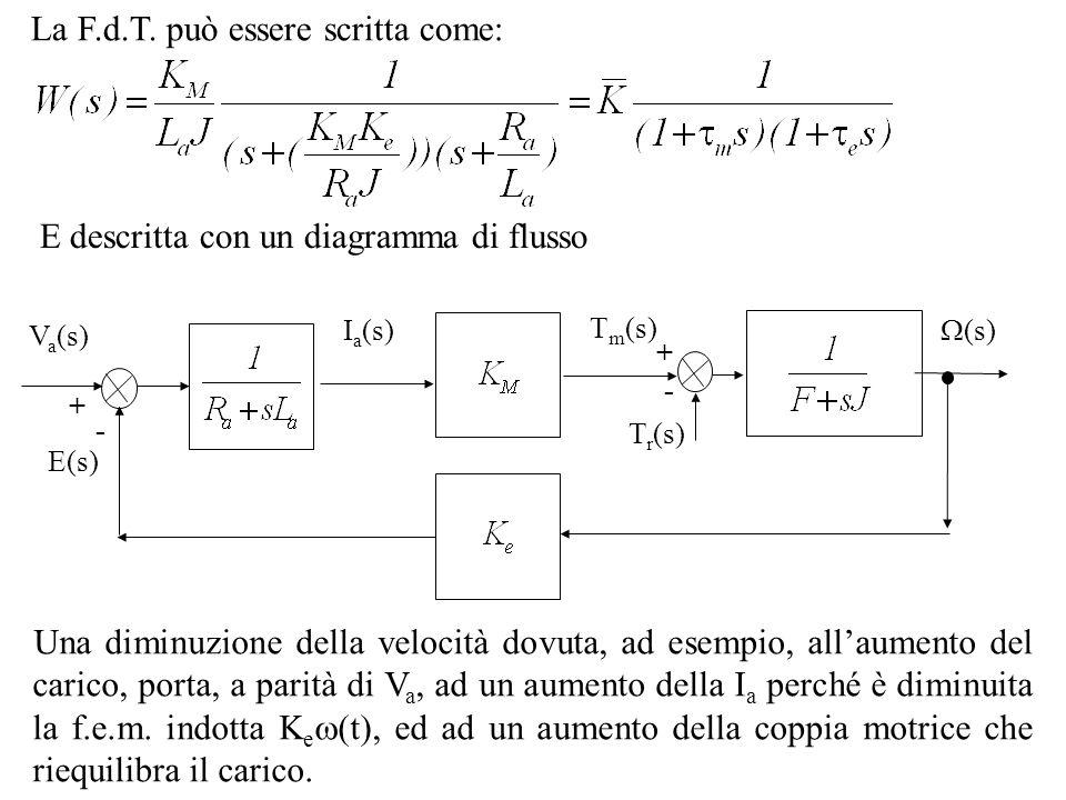 La F.d.T. può essere scritta come: E descritta con un diagramma di flusso Una diminuzione della velocità dovuta, ad esempio, allaumento del carico, po