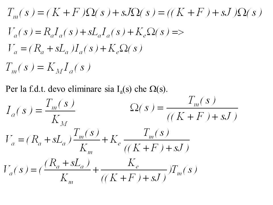 Per la f.d.t. devo eliminare sia I a (s) che (s).