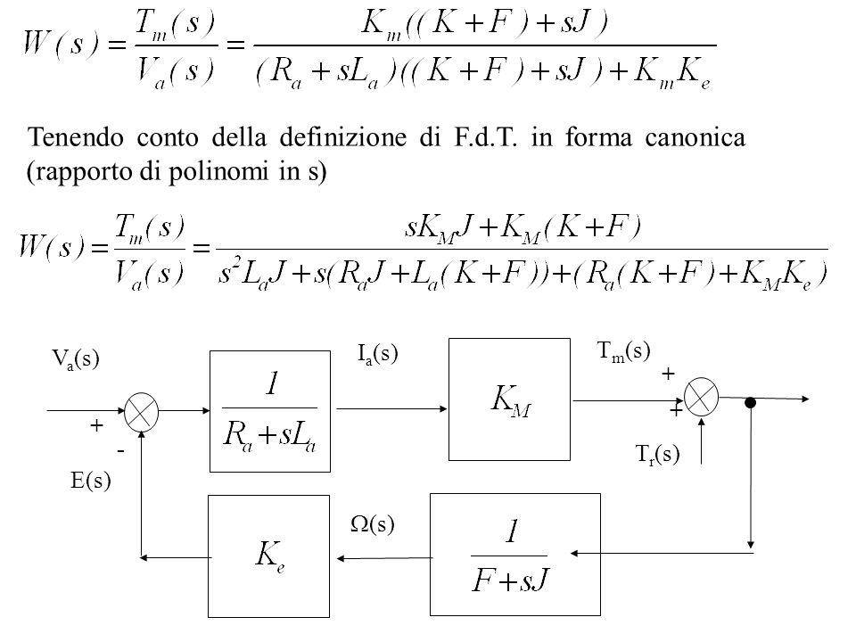 Tenendo conto della definizione di F.d.T. in forma canonica (rapporto di polinomi in s) V a (s) + I a (s) T m (s) (s) - T r (s) + + E(s)
