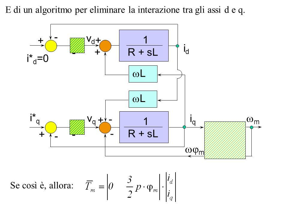E di un algoritmo per eliminare la interazione tra gli assi d e q. m - 1 R + sL L L 1 R + sL - m - + + + + - - + vdvd vqvq iqiq idid i* d =0 i* q - Se