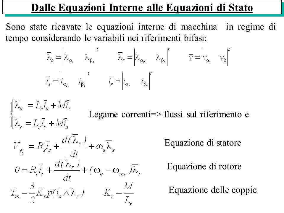 Equazione di statore Equazione di rotore Dalle Equazioni Interne alle Equazioni di Stato Equazione delle coppie Sono state ricavate le equazioni inter