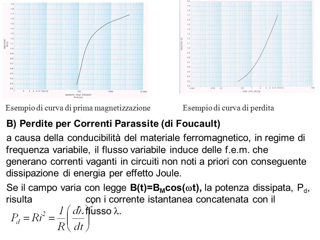 17 Esempio di curva di prima magnetizzazioneEsempio di curva di perdita B) Perdite per Correnti Parassite (di Foucault) a causa della conducibilità de