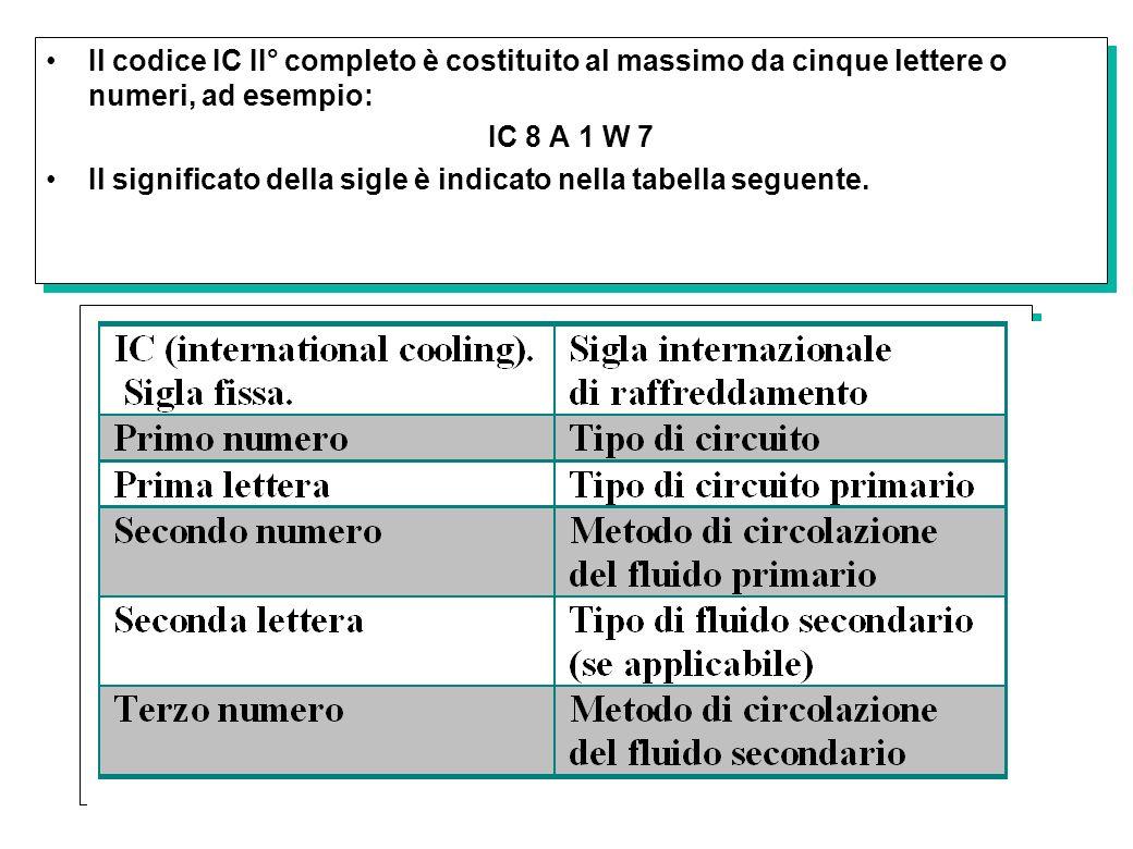 34 Il codice IC II° completo è costituito al massimo da cinque lettere o numeri, ad esempio: IC 8 A 1 W 7 Il significato della sigle è indicato nella