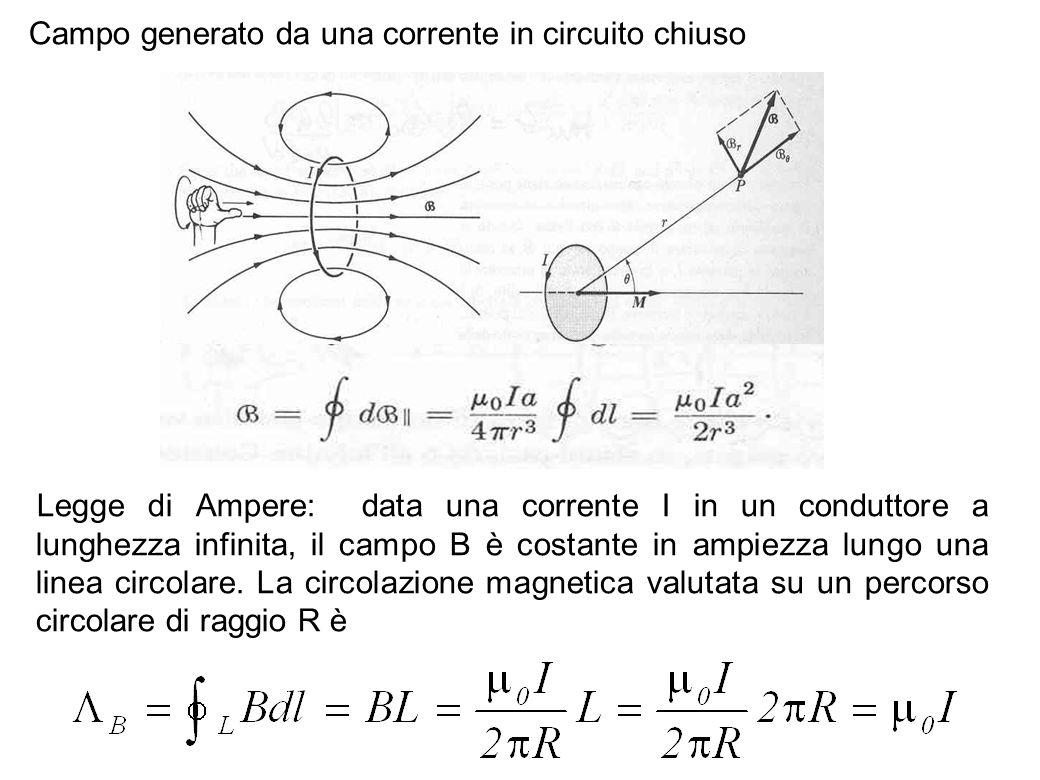 51 Campo generato da una corrente in circuito chiuso Legge di Ampere: data una corrente I in un conduttore a lunghezza infinita, il campo B è costante