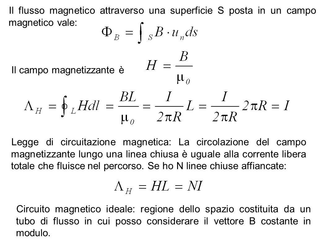 52 Il flusso magnetico attraverso una superficie S posta in un campo magnetico vale: Il campo magnetizzante è Legge di circuitazione magnetica: La cir