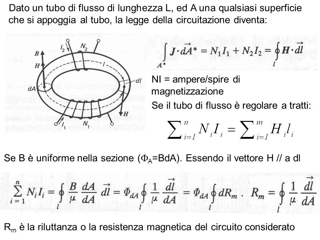 53 Dato un tubo di flusso di lunghezza L, ed A una qualsiasi superficie che si appoggia al tubo, la legge della circuitazione diventa: NI = ampere/spi