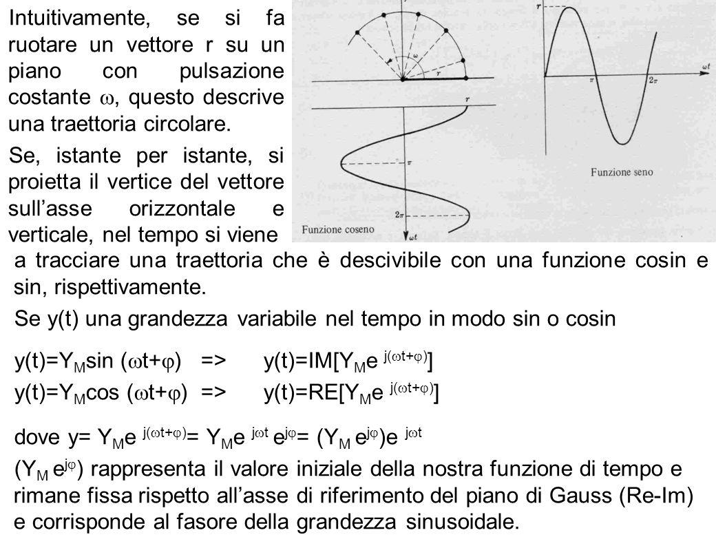 63 Intuitivamente, se si fa ruotare un vettore r su un piano con pulsazione costante, questo descrive una traettoria circolare. Se, istante per istant