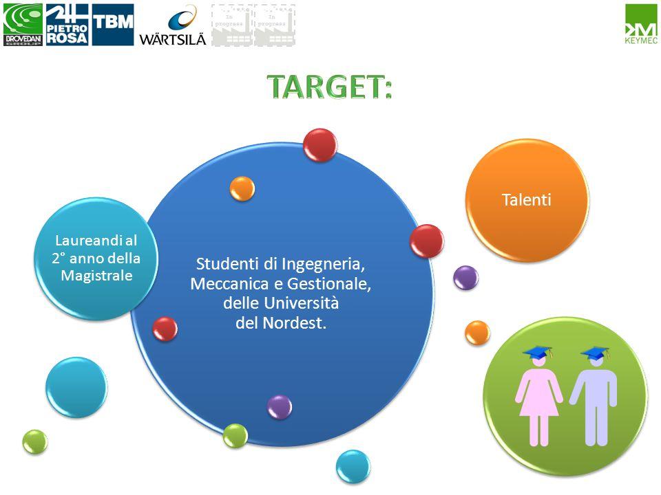In progress Studenti di Ingegneria, Meccanica e Gestionale, delle Università del Nordest. Laureandi al 2° anno della Magistrale Talenti