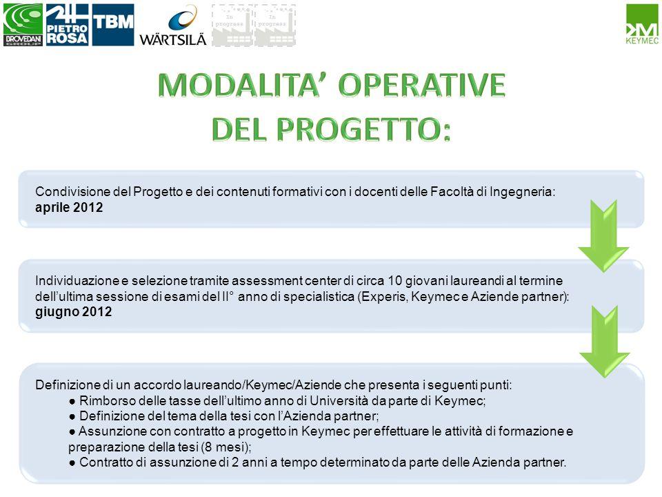 In progress Condivisione del Progetto e dei contenuti formativi con i docenti delle Facoltà di Ingegneria: aprile 2012 Individuazione e selezione tram