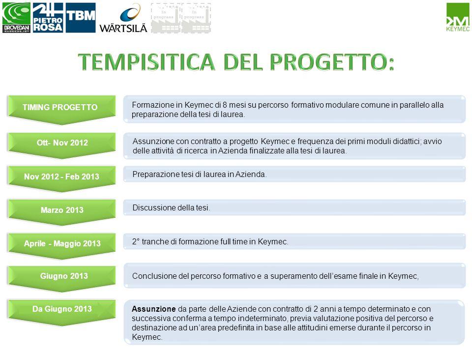 In progress Assunzione con contratto a progetto Keymec e frequenza dei primi moduli didattici; avvio delle attività di ricerca in Azienda finalizzate
