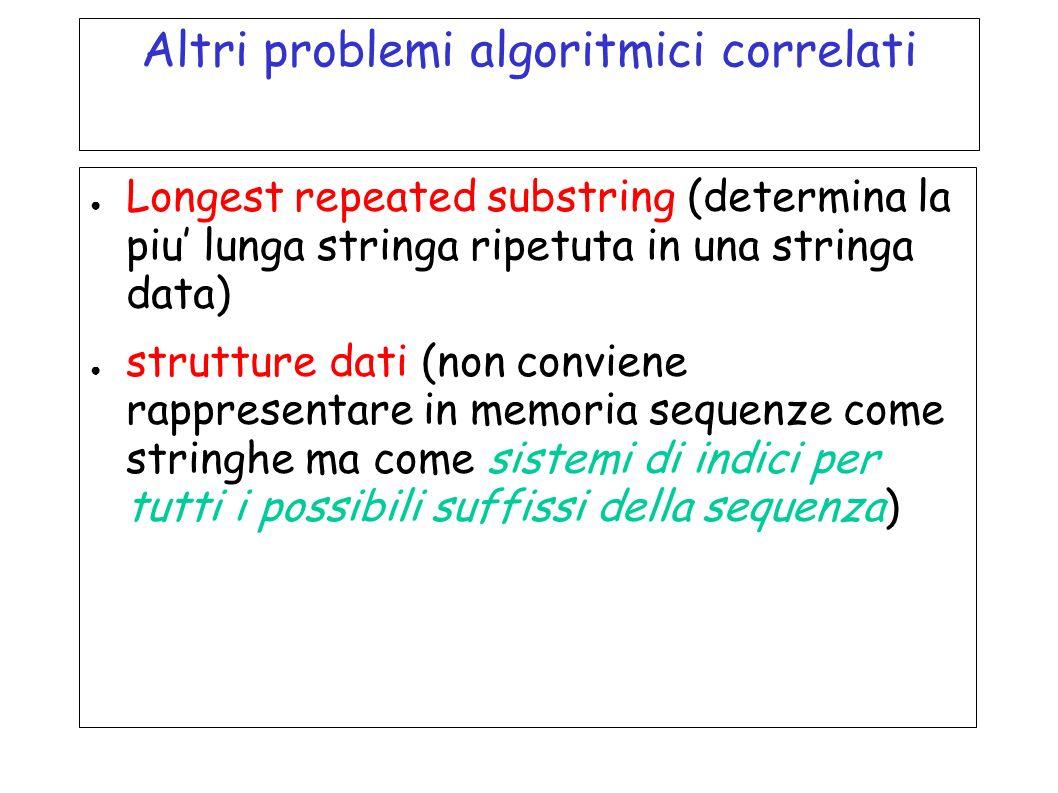 Altri problemi algoritmici correlati Longest repeated substring (determina la piu lunga stringa ripetuta in una stringa data) strutture dati (non conv