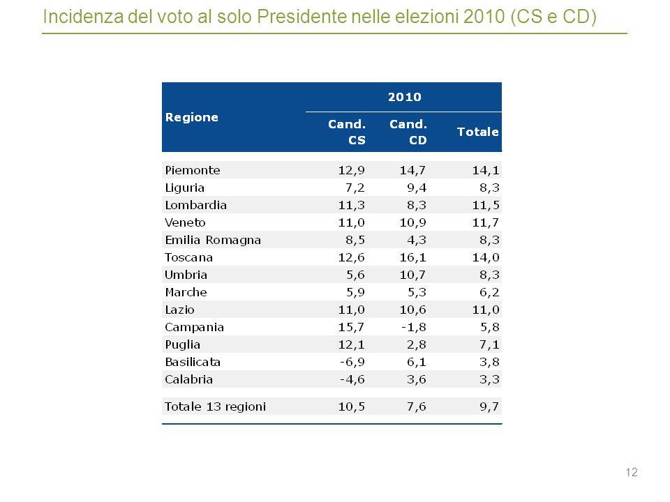12 Incidenza del voto al solo Presidente nelle elezioni 2010 (CS e CD)