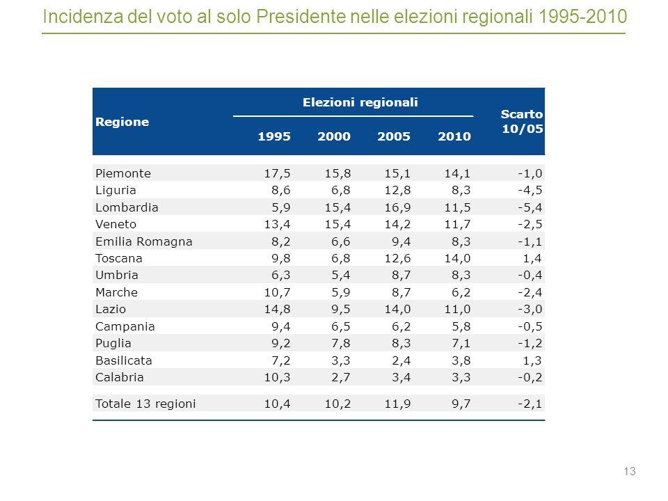 13 Incidenza del voto al solo Presidente nelle elezioni regionali 1995-2010