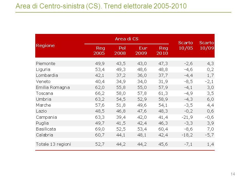 14 Area di Centro-sinistra (CS). Trend elettorale 2005-2010