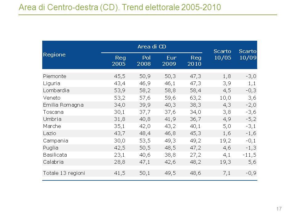 17 Area di Centro-destra (CD). Trend elettorale 2005-2010