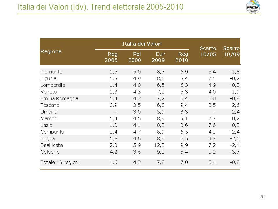 26 Italia dei Valori (Idv). Trend elettorale 2005-2010
