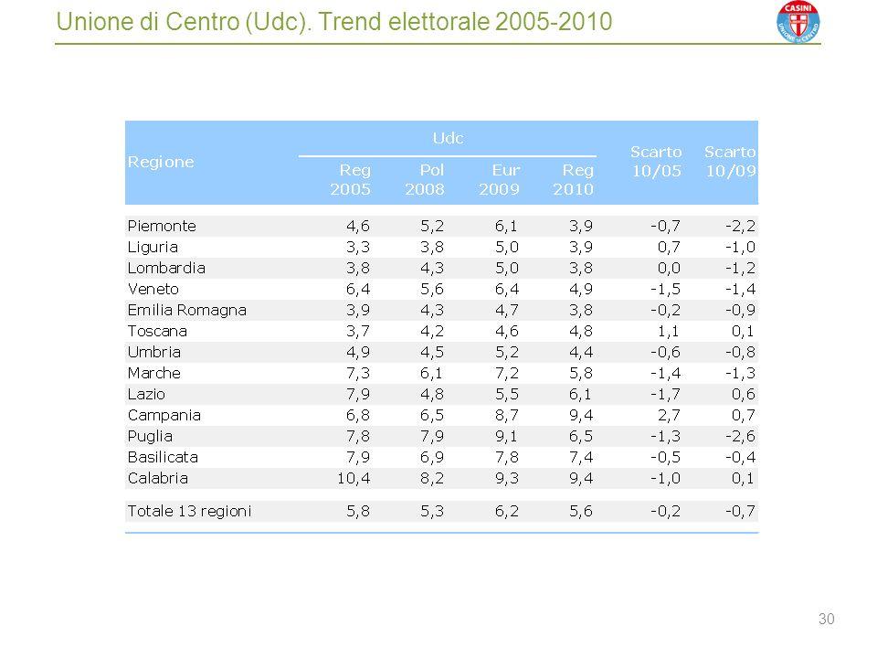 30 Unione di Centro (Udc). Trend elettorale 2005-2010