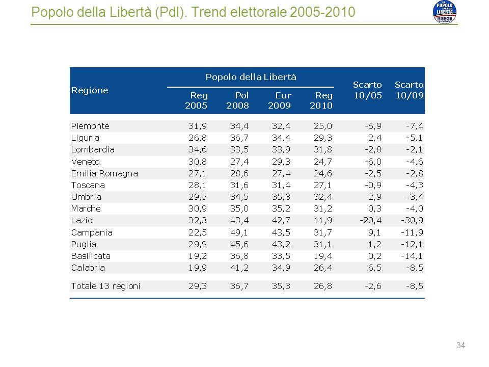 34 Popolo della Libertà (Pdl). Trend elettorale 2005-2010