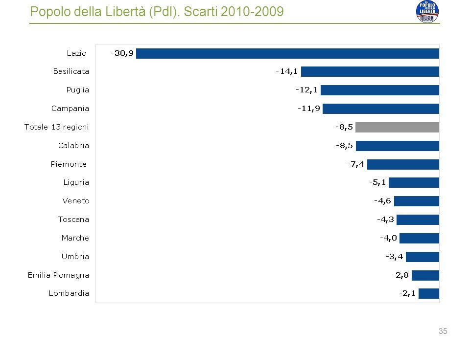 35 Popolo della Libertà (Pdl). Scarti 2010-2009